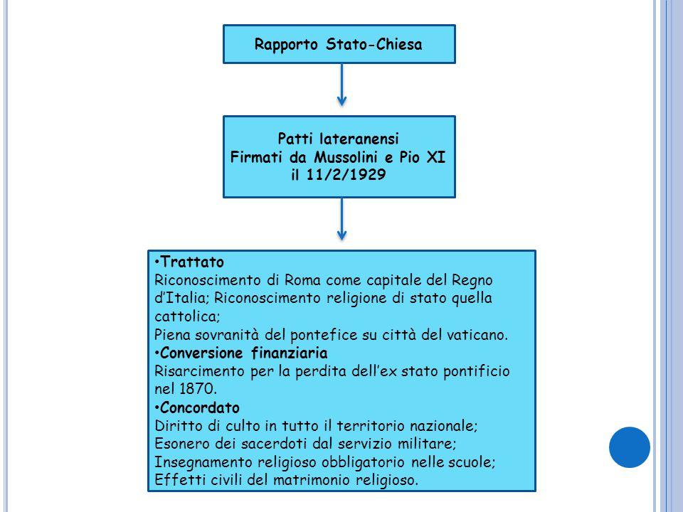Rapporto Stato-Chiesa Patti lateranensi Firmati da Mussolini e Pio XI il 11/2/1929 Trattato Riconoscimento di Roma come capitale del Regno d'Italia; R