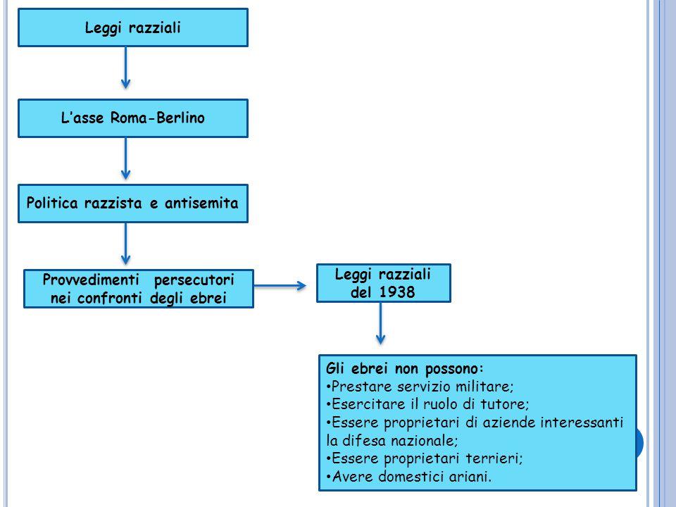Leggi razziali L'asse Roma-Berlino Politica razzista e antisemita Provvedimenti persecutori nei confronti degli ebrei Leggi razziali del 1938 Gli ebre