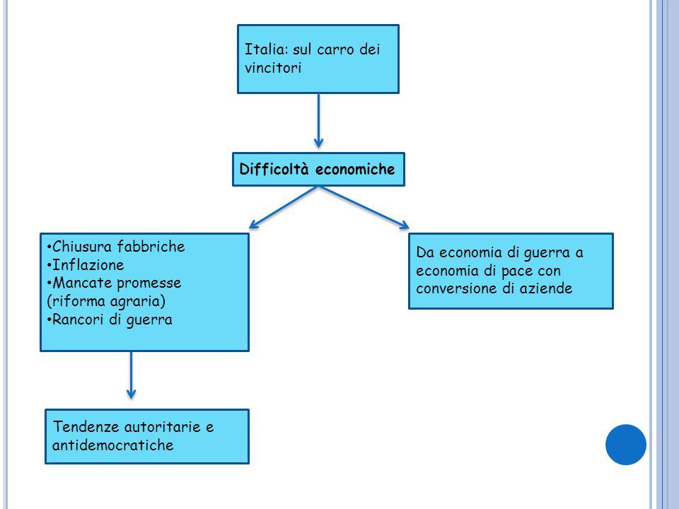 Italia: sul carro dei vincitori Difficoltà economiche Da economia di guerra a economia di pace con conversione di aziende Chiusura fabbriche Inflazion
