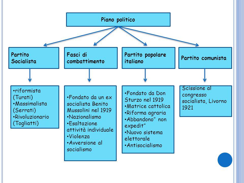 Piano politico Partito Socialista Fasci di combattimento Partito popolare italiano Partito comunista riformista (Turati) Massimalista (Serrati) Rivolu