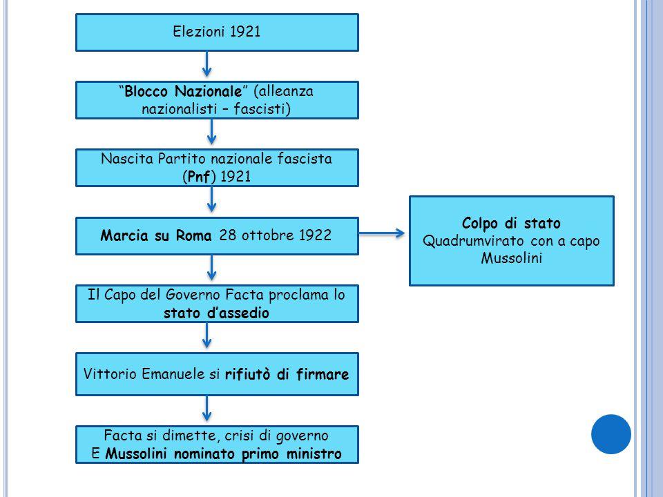 Elezioni 1921 Vittorio Emanuele si rifiutò di firmare Il Capo del Governo Facta proclama lo stato d'assedio Marcia su Roma 28 ottobre 1922 Facta si di