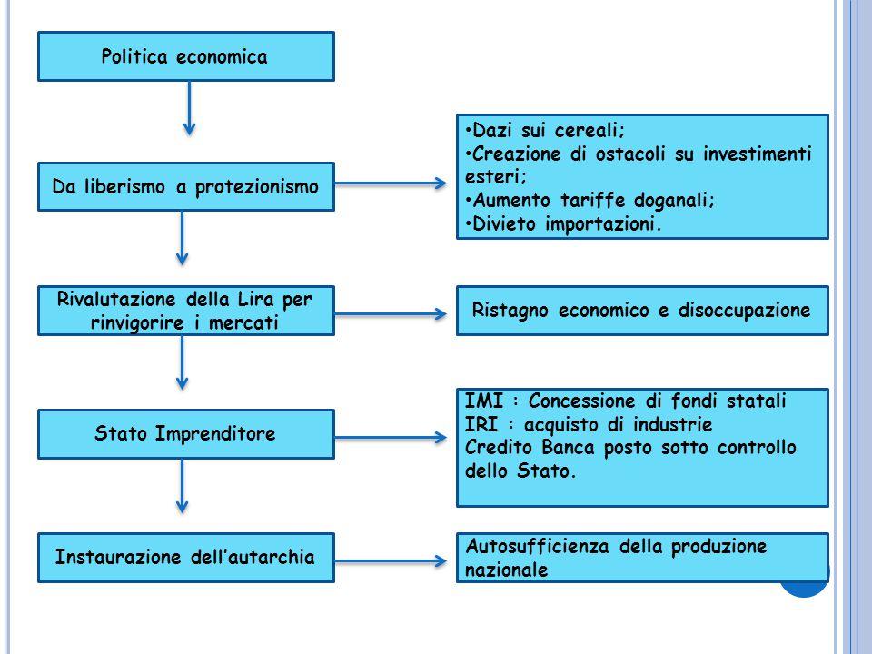 Politica economica Da liberismo a protezionismo Stato Imprenditore Rivalutazione della Lira per rinvigorire i mercati Ristagno economico e disoccupazi