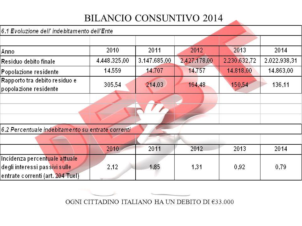 OGNI CITTADINO ITALIANO HA UN DEBITO DI €33.000