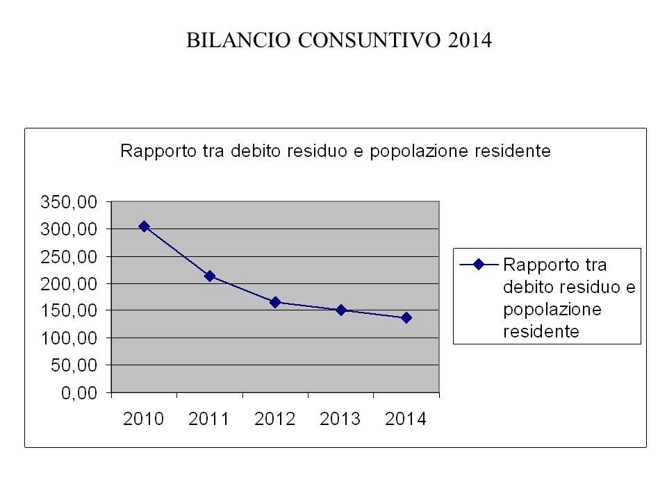 BILANCIO CONSUNTIVO 2014