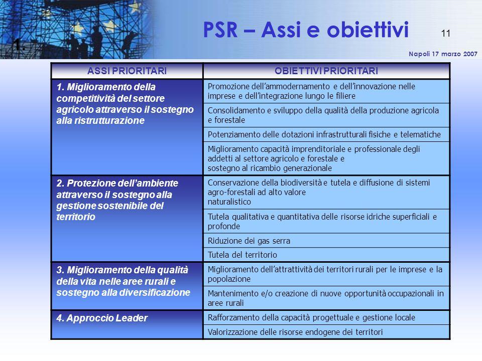Napoli 17 marzo 2007 11 1. ASSI PRIORITARIOBIETTIVI PRIORITARI 1. Miglioramento della competitività del settore agricolo attraverso il sostegno alla r