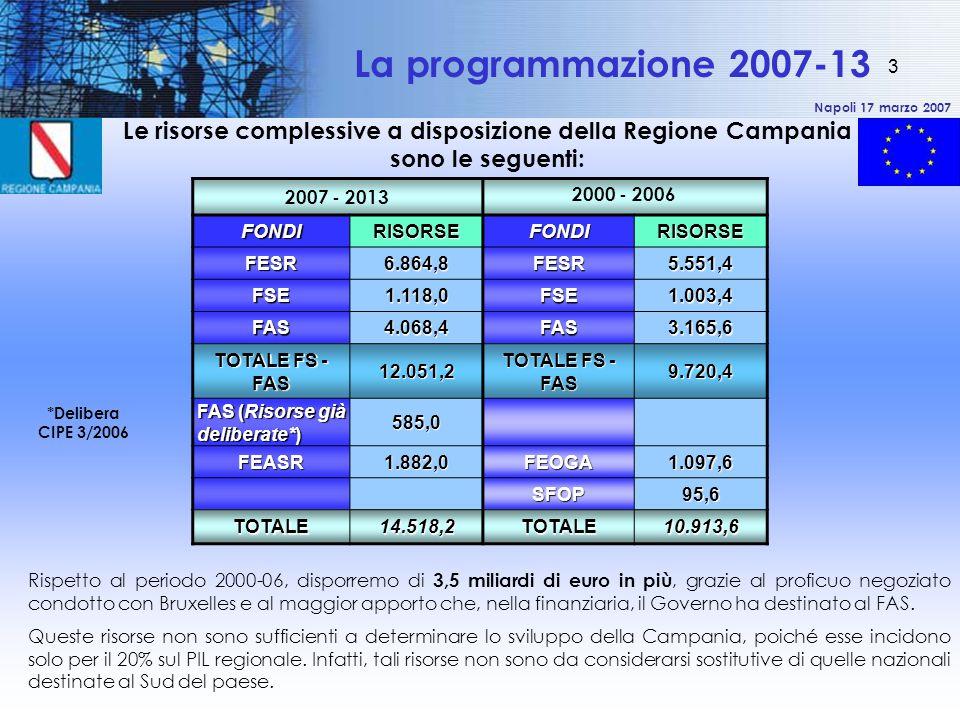 Napoli 17 marzo 2007 3 La programmazione 2007-13 2007 - 2013 2000 - 2006FONDIRISORSEFONDIRISORSE FESR6.864,8FESR5.551,4 FSE1.118,0FSE1.003,4 FAS4.068,4FAS3.165,6 TOTALE FS - FAS 12.051,2 9.720,4 FAS (Risorse già deliberate*) 585,0 FEASR1.882,0FEOGA1.097,6 SFOP95,6 TOTALE14.518,2TOTALE10.913,6 *Delibera CIPE 3/2006 Le risorse complessive a disposizione della Regione Campania sono le seguenti: Rispetto al periodo 2000-06, disporremo di 3,5 miliardi di euro in più, grazie al proficuo negoziato condotto con Bruxelles e al maggior apporto che, nella finanziaria, il Governo ha destinato al FAS.