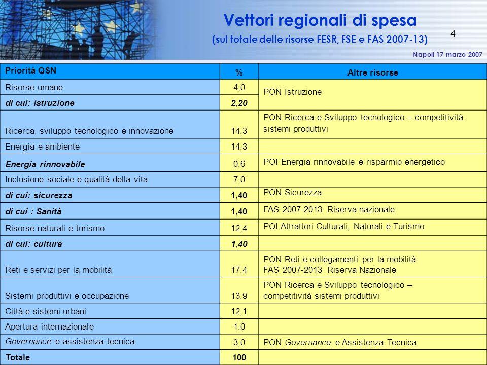 Napoli 17 marzo 2007 4 Vettori regionali di spesa (sul totale delle risorse FESR, FSE e FAS 2007-13) Priorità QSN %Altre risorse Risorse umane 4,0 PON Istruzione di cui: istruzione 2,20 Ricerca, sviluppo tecnologico e innovazione 14,3 PON Ricerca e Sviluppo tecnologico – competitività sistemi produttivi Energia e ambiente 14,3 Energia rinnovabile 0,6 POI Energia rinnovabile e risparmio energetico Inclusione sociale e qualità della vita 7,0 di cui: sicurezza 1,40 PON Sicurezza di cui : Sanità 1,40 FAS 2007-2013 Riserva nazionale Risorse naturali e turismo 12,4 POI Attrattori Culturali, Naturali e Turismo di cui: cultura 1,40 Reti e servizi per la mobilità 17,4 PON Reti e collegamenti per la mobilità FAS 2007-2013 Riserva Nazionale Sistemi produttivi e occupazione 13,9 PON Ricerca e Sviluppo tecnologico – competitività sistemi produttivi Città e sistemi urbani 12,1 Apertura internazionale 1,0 Governance e assistenza tecnica 3,0 PON Governance e Assistenza Tecnica Totale 100