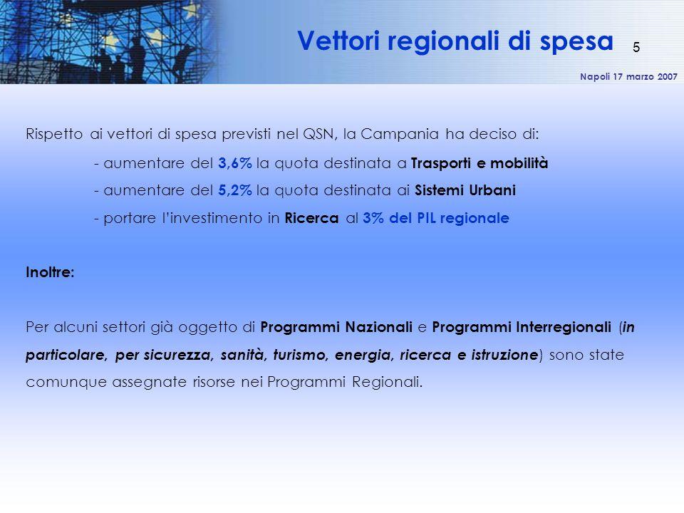 Napoli 17 marzo 2007 5 Rispetto ai vettori di spesa previsti nel QSN, la Campania ha deciso di: - aumentare del 3,6% la quota destinata a Trasporti e mobilità - aumentare del 5,2% la quota destinata ai Sistemi Urbani - portare l'investimento in Ricerca al 3% del PIL regionale Inoltre: Per alcuni settori già oggetto di Programmi Nazionali e Programmi Interregionali ( in particolare, per sicurezza, sanità, turismo, energia, ricerca e istruzione ) sono state comunque assegnate risorse nei Programmi Regionali.