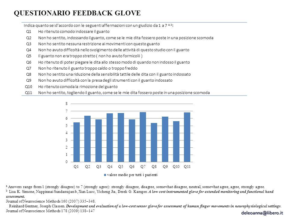 QUESTIONARIO FEEDBACK GLOVE Indica quanto sei d'accordo con le seguenti affermazioni con un giudizio da 1 a 7 a,b : Q1Ho ritenuto comodo indossare il