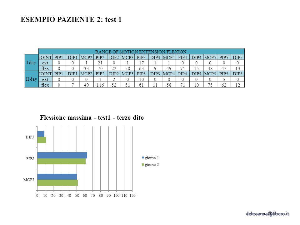 ESEMPIO PAZIENTE 2: test 1 RANGE OF MOTION EXTENSION/FLEXION I day JOINTPIP1DIP1MCP2PIP2DIP2MCP3PIP3DIP3MCP4PIP4DIP4MCP5PIP5DIP5 ext0012101171100000 flex0033702250639497115484713 II day JOINTPIP1DIP1MCP2PIP2DIP2MCP3PIP3DIP3MCP4PIP4DIP4MCP5PIP5DIP5 ext000120100000050 flex074911652516111587110756212 deleoanna@libero.it