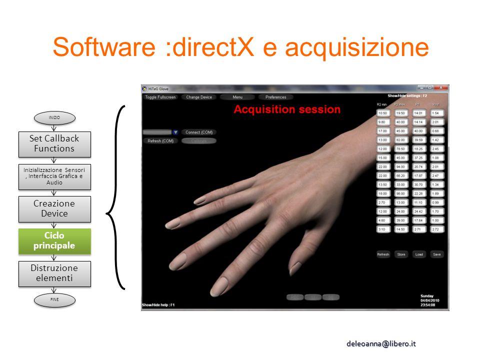 INIZIO Inizializzazione Sensori, Interfaccia Grafica e Audio Creazione Device Ciclo principale Distruzione elementi FINE Set Callback Functions deleoa