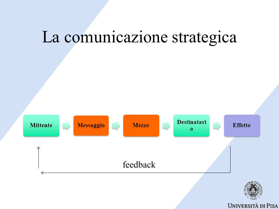 La comunicazione strategica Mittente Messaggio Mezzo Destinatari o Effetto feedback