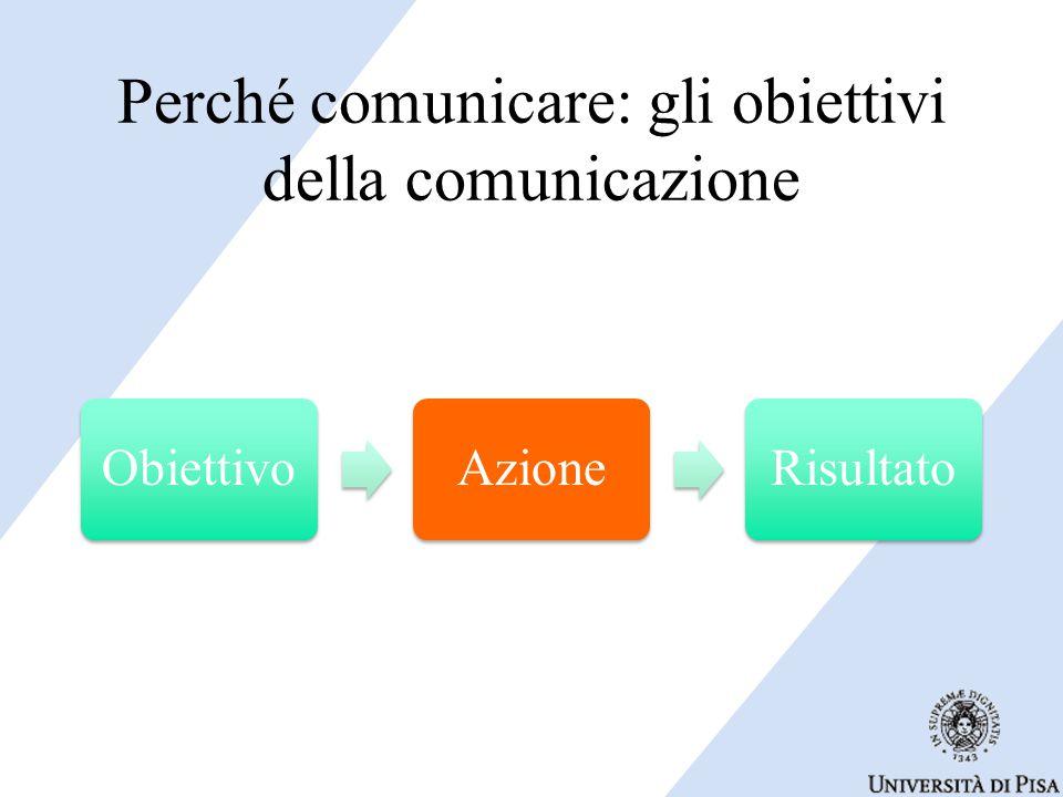Perché comunicare: gli obiettivi della comunicazione ObiettivoAzioneRisultato