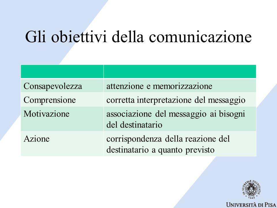 Gli obiettivi della comunicazione Consapevolezzaattenzione e memorizzazione Comprensionecorretta interpretazione del messaggio Motivazioneassociazione del messaggio ai bisogni del destinatario Azionecorrispondenza della reazione del destinatario a quanto previsto
