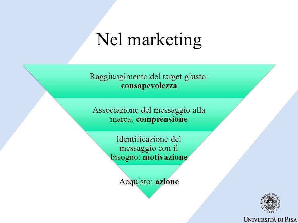 Nel marketing Raggiungimento del target giusto: consapevolezza Associazione del messaggio alla marca: comprensione Identificazione del messaggio con il bisogno: motivazione Acquisto: azione
