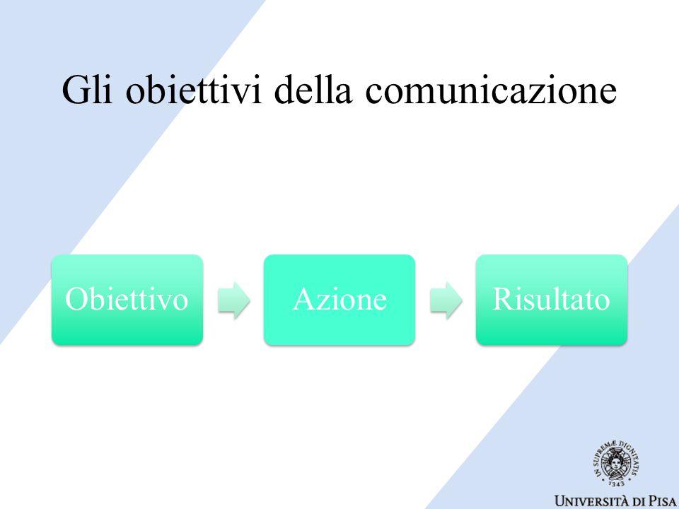 Gli obiettivi della comunicazione ObiettivoAzioneRisultato