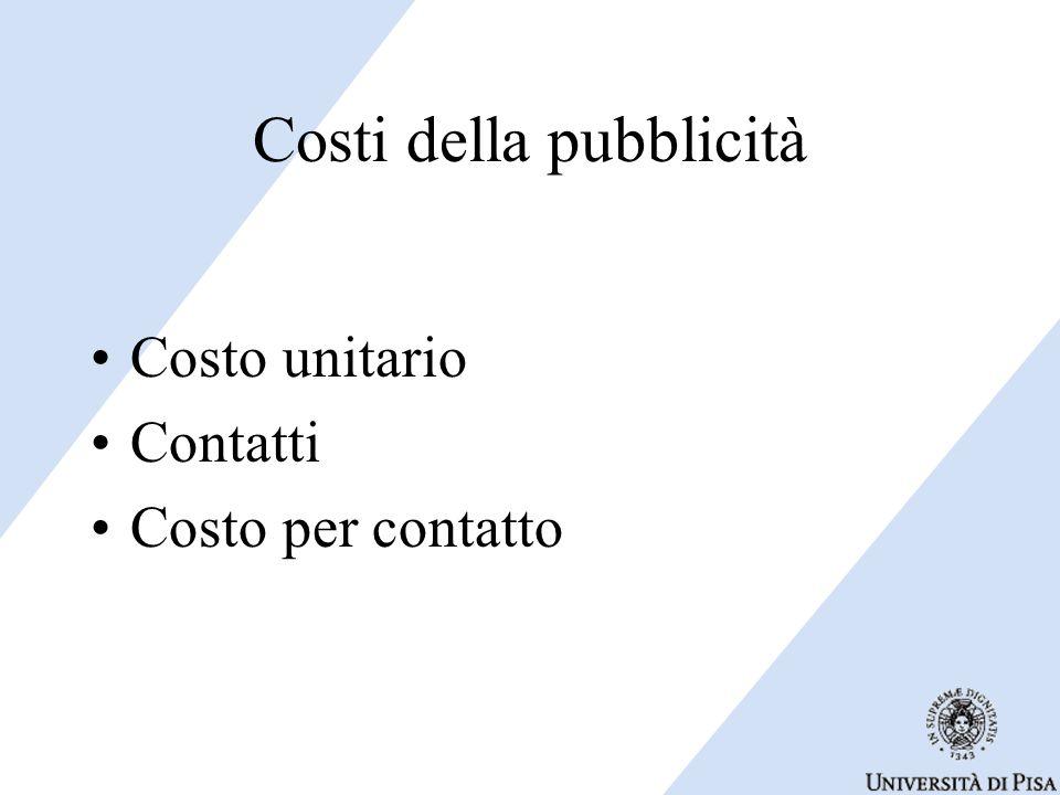 Costi della pubblicità Costo unitario Contatti Costo per contatto