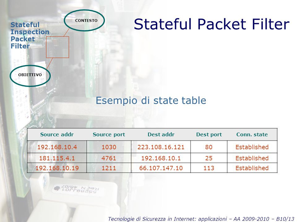 Tecnologie di Sicurezza in Internet: applicazioni – AA 2009-2010 – B10/13 Stateful Packet Filter CONTESTO OBIETTIVO Stateful Inspection Packet Filter Esempio di state table Source addrSource portDest addrDest portConn.