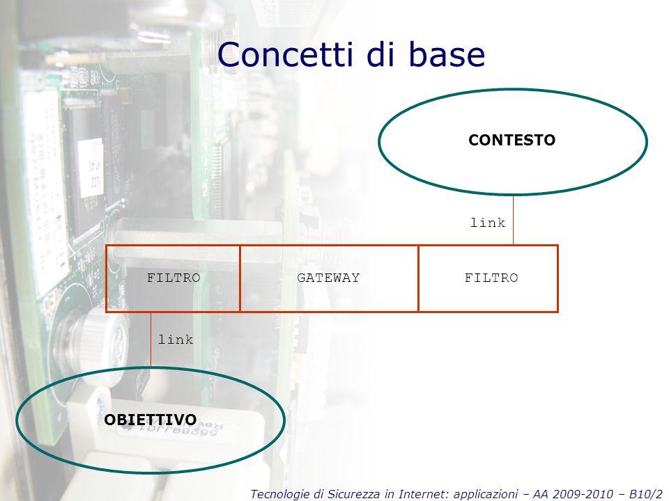 Tecnologie di Sicurezza in Internet: applicazioni – AA 2009-2010 – B10/2 Concetti di base CONTESTO OBIETTIVO FILTRO GATEWAY link