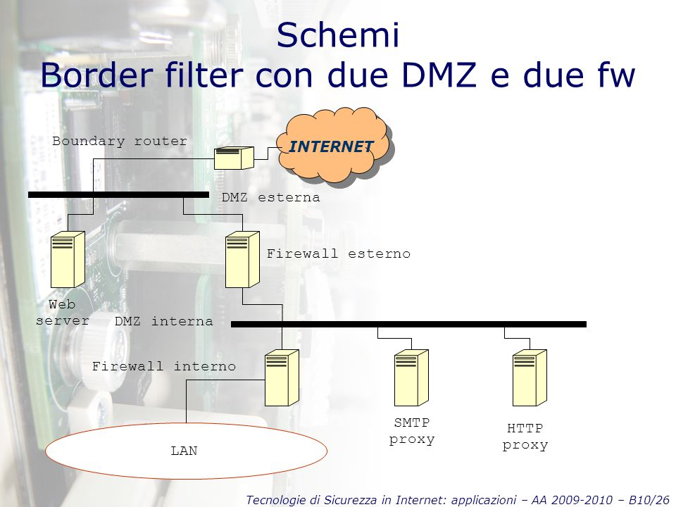 Tecnologie di Sicurezza in Internet: applicazioni – AA 2009-2010 – B10/26 Schemi Border filter con due DMZ e due fw INTERNET Boundary router LAN DMZ esterna Firewall esterno DMZ interna Firewall interno SMTP proxy HTTP proxy Web server
