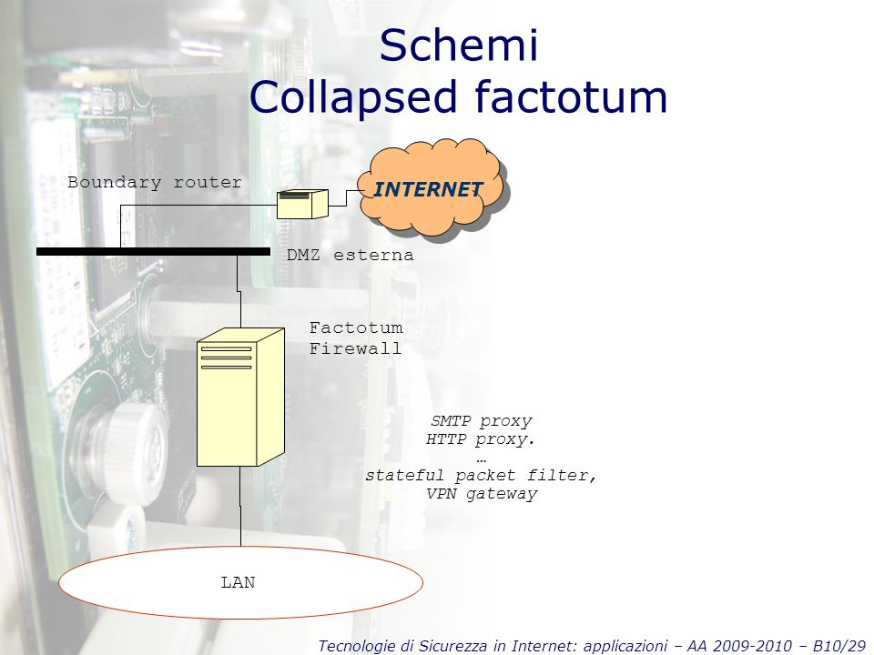 Tecnologie di Sicurezza in Internet: applicazioni – AA 2009-2010 – B10/29 Schemi Collapsed factotum INTERNET Boundary router LAN DMZ esterna Factotum
