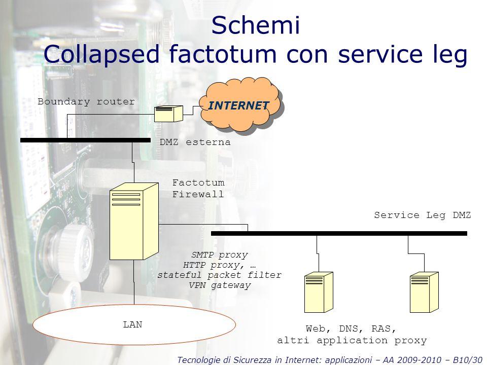 Tecnologie di Sicurezza in Internet: applicazioni – AA 2009-2010 – B10/30 Schemi Collapsed factotum con service leg INTERNET Boundary router LAN DMZ e