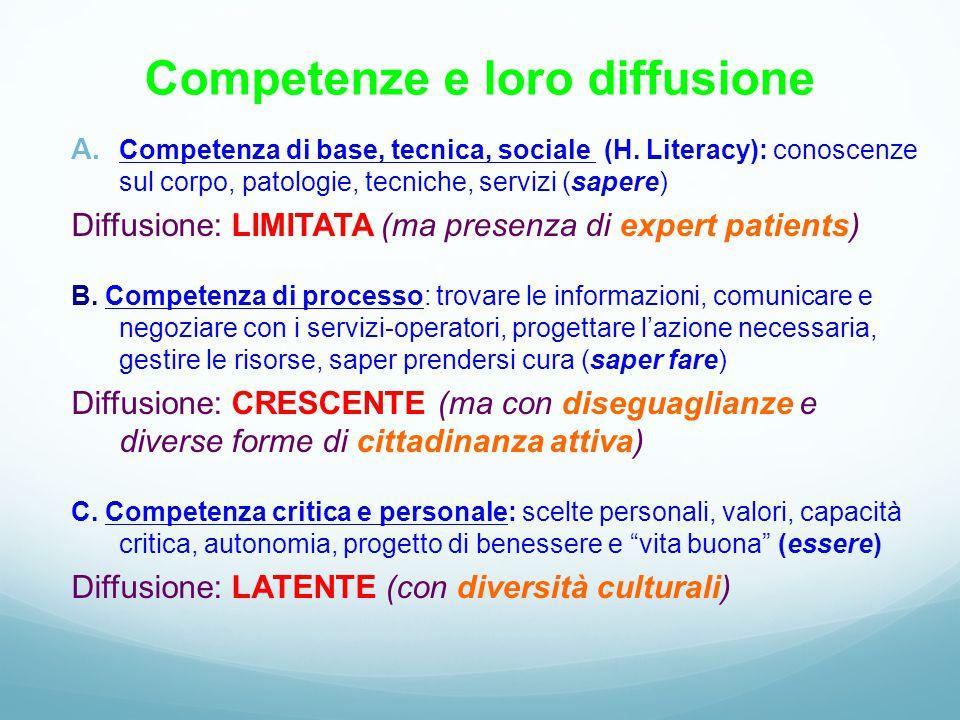 Competenze e loro diffusione A. Competenza di base, tecnica, sociale (H. Literacy): conoscenze sul corpo, patologie, tecniche, servizi (sapere) Diffus
