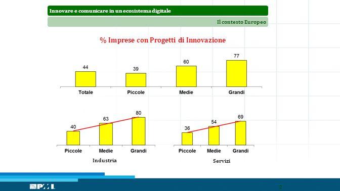Innovare e comunicare in un ecosistema digitaleIl contesto Europeo 26 % Imprese con Progetti di Innovazione Industria Servizi