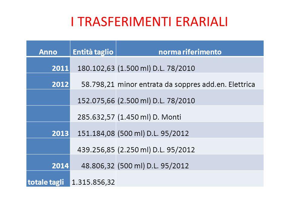 I TRASFERIMENTI ERARIALI AnnoEntità taglionorma riferimento 2011180.102,63(1.500 ml) D.L.