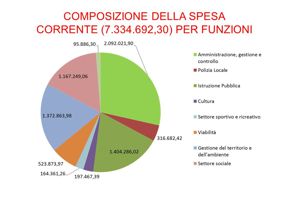 COMPOSIZIONE DELLA SPESA CORRENTE (7.334.692,30) PER FUNZIONI