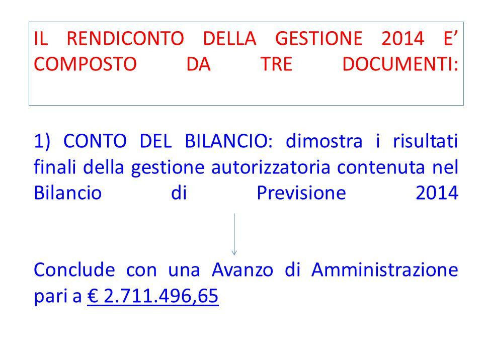 IL RENDICONTO DELLA GESTIONE 2014 E' COMPOSTO DA TRE DOCUMENTI: 1) CONTO DEL BILANCIO: dimostra i risultati finali della gestione autorizzatoria contenuta nel Bilancio di Previsione 2014 Conclude con una Avanzo di Amministrazione pari a € 2.711.496,65