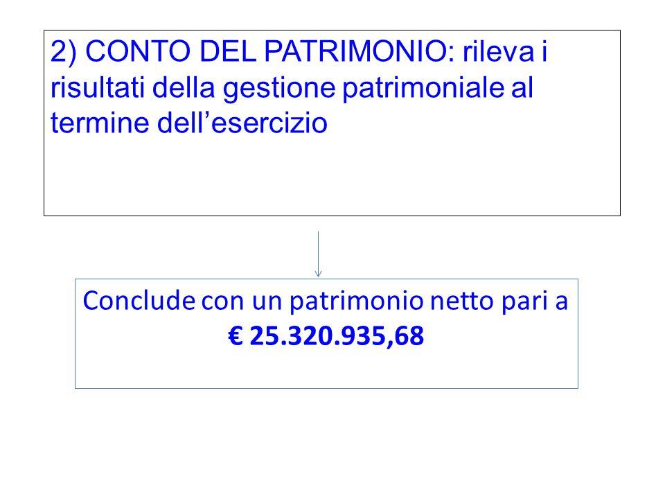 2) CONTO DEL PATRIMONIO: rileva i risultati della gestione patrimoniale al termine dell'esercizio Conclude con un patrimonio netto pari a € 25.320.935,68