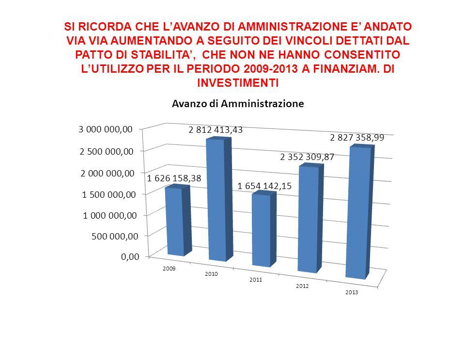 UTILIZZO DELL'AVANZO DI AMMINISTRAZIONE Nell'esercizio 2011 è stato destinato per una quota di € 1.218.800,00 all'estinzione del debito per 11 mutui contratti negli anni precedenti con la Cassa DD.PP.