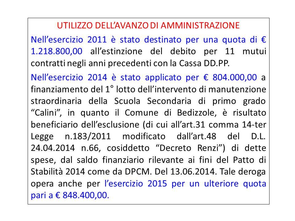 COMPOSIZIONE AVANZO AMMINISTRAZIONE 2014 AVANZO ECONOMICO PARTE CORRENTE+625.676,53 AVANZO AMMINISTRAZIONE ANNO 2013 NON APPLICATO +1.990.858,99 AVANZO IN CONTO CAPITALE+36.731,80 QUOTA MAGGIOR AVANZO DERIVANTE DAL RIACCERTAMENTO DEI RESIDUI PASSIVI E ATTIVI +58.229,33 TOTALE AVANZO AMMINISTRAZIONE 2014=2.711.496,65