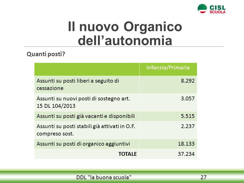 Il nuovo Organico dell'autonomia Quanti posti.
