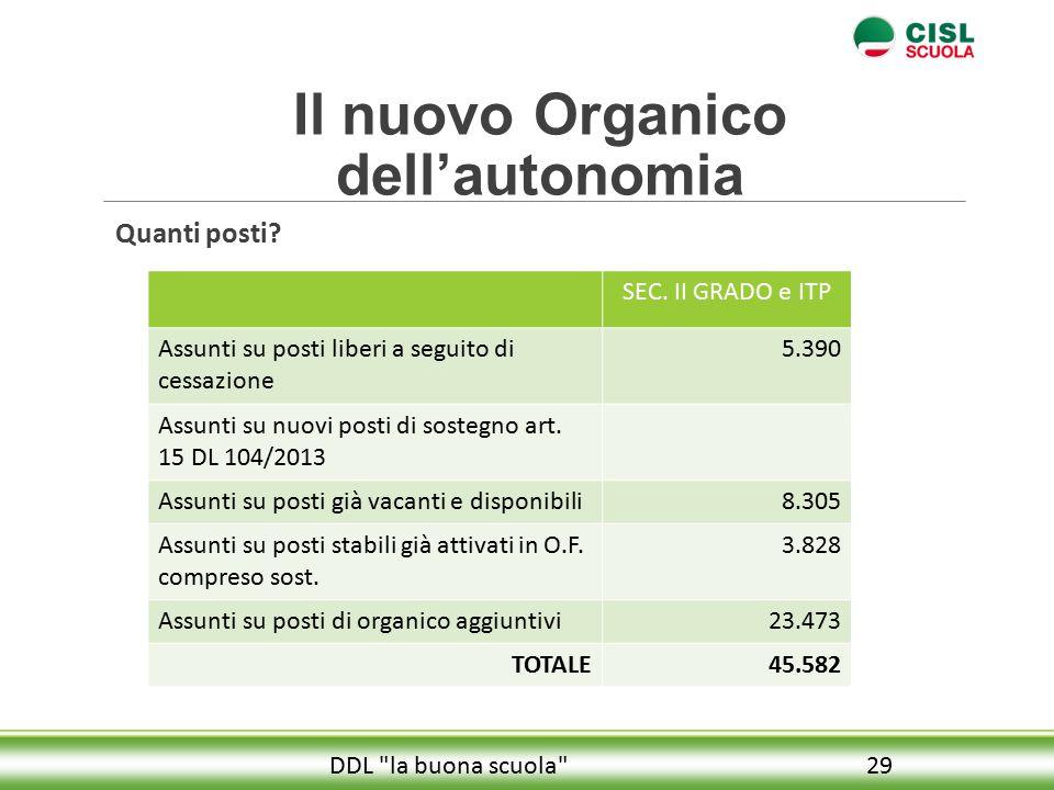 Il nuovo Organico dell'autonomia Quanti posti.29DDL la buona scuola SEC.