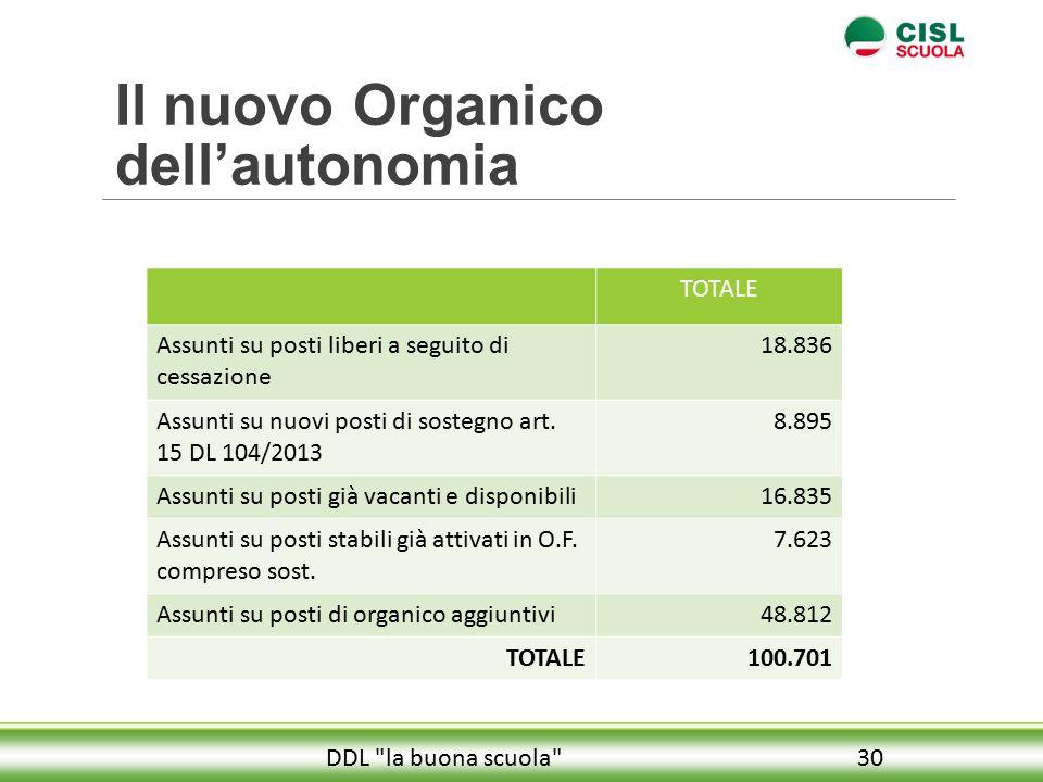 Il nuovo Organico dell'autonomia 30DDL la buona scuola TOTALE Assunti su posti liberi a seguito di cessazione 18.836 Assunti su nuovi posti di sostegno art.