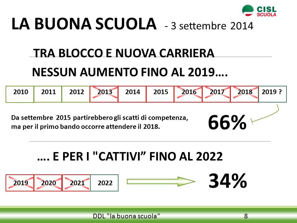 8 TRA BLOCCO E NUOVA CARRIERA NESSUN AUMENTO FINO AL 2019….