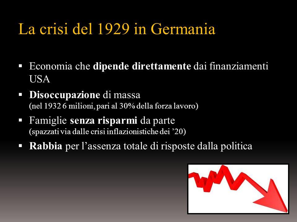 La crisi del 1929 in Germania  Economia che dipende direttamente dai finanziamenti USA  Disoccupazione di massa (nel 1932 6 milioni, pari al 30% della forza lavoro)  Famiglie senza risparmi da parte (spazzati via dalle crisi inflazionistiche dei '20)  Rabbia per l'assenza totale di risposte dalla politica