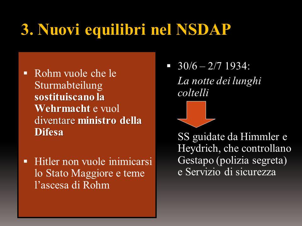 3. Nuovi equilibri nel NSDAP sostituiscano la Wehrmacht diventare ministro della Difesa  Rohm vuole che le Sturmabteilung sostituiscano la Wehrmacht