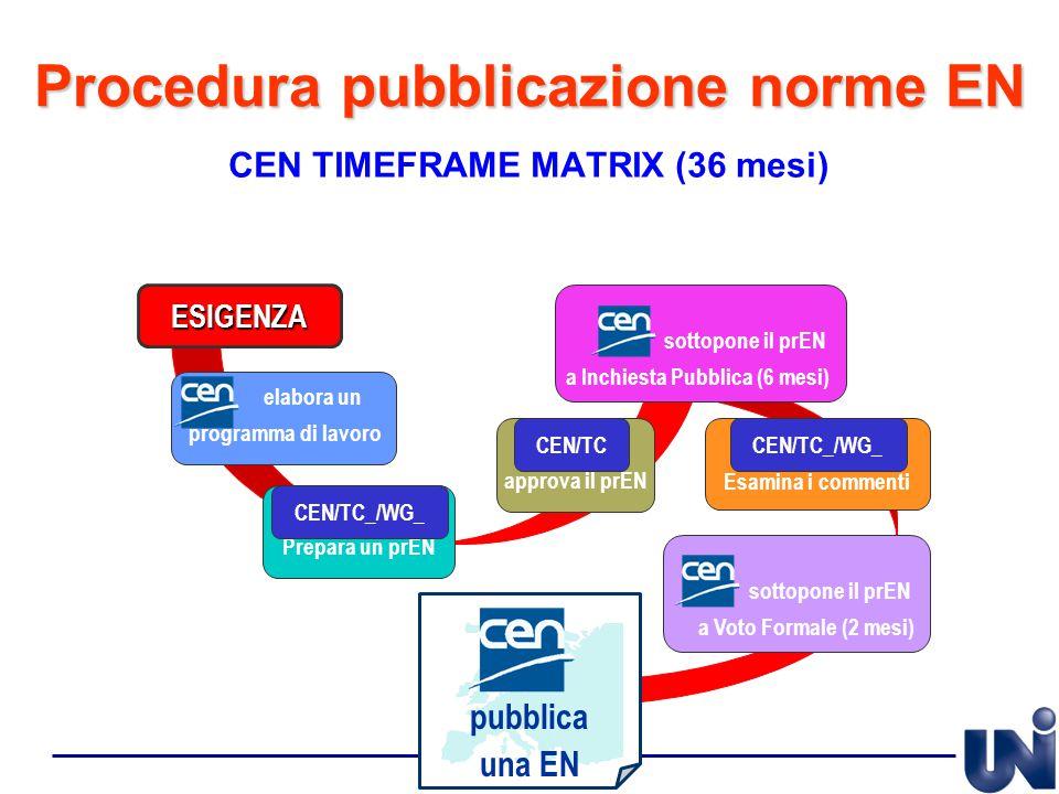 Procedura pubblicazione norme EN CEN TIMEFRAME MATRIX (36 mesi) Prepara un prEN CEN/TC_/WG_ approva il prEN CEN/TC elabora un programma di lavoro ESIG