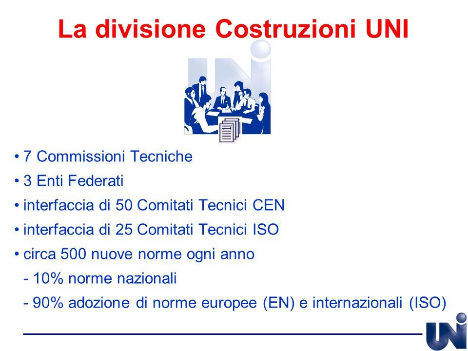 7 Commissioni Tecniche 3 Enti Federati interfaccia di 50 Comitati Tecnici CEN interfaccia di 25 Comitati Tecnici ISO circa 500 nuove norme ogni anno -