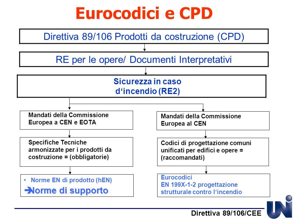 Eurocodici e CPD Direttiva 89/106 Prodotti da costruzione (CPD) RE per le opere/ Documenti Interpretativi Sicurezza in caso d'incendio (RE2) Mandati d
