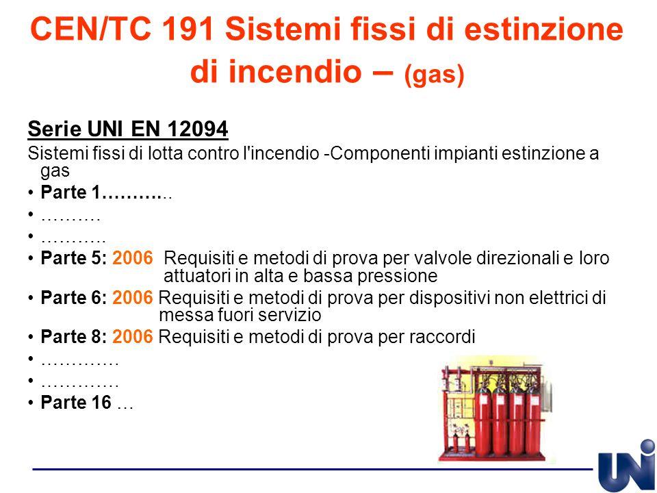 CEN/TC 191 Sistemi fissi di estinzione di incendio – (gas) Serie UNI EN 12094 Sistemi fissi di lotta contro l'incendio -Componenti impianti estinzione