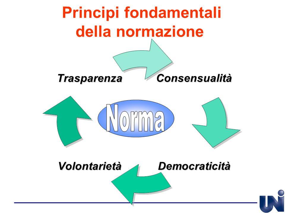 Principi fondamentali della normazioneConsensualità DemocraticitàVolontarietà Trasparenza