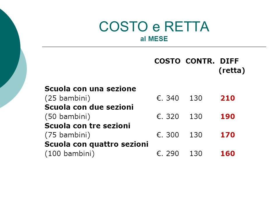 COSTO e RETTA al MESE COSTO CONTR. DIFF (retta) Scuola con una sezione (25 bambini)€. 340 130 210 Scuola con due sezioni (50 bambini)€. 320 130 190 Sc
