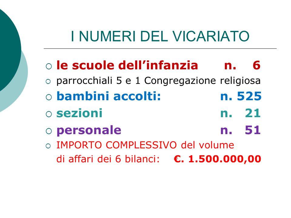 I NUMERI DEL VICARIATO  le scuole dell'infanzia n. 6  parrocchiali 5 e 1 Congregazione religiosa  bambini accolti: n. 525  sezioni n. 21  persona