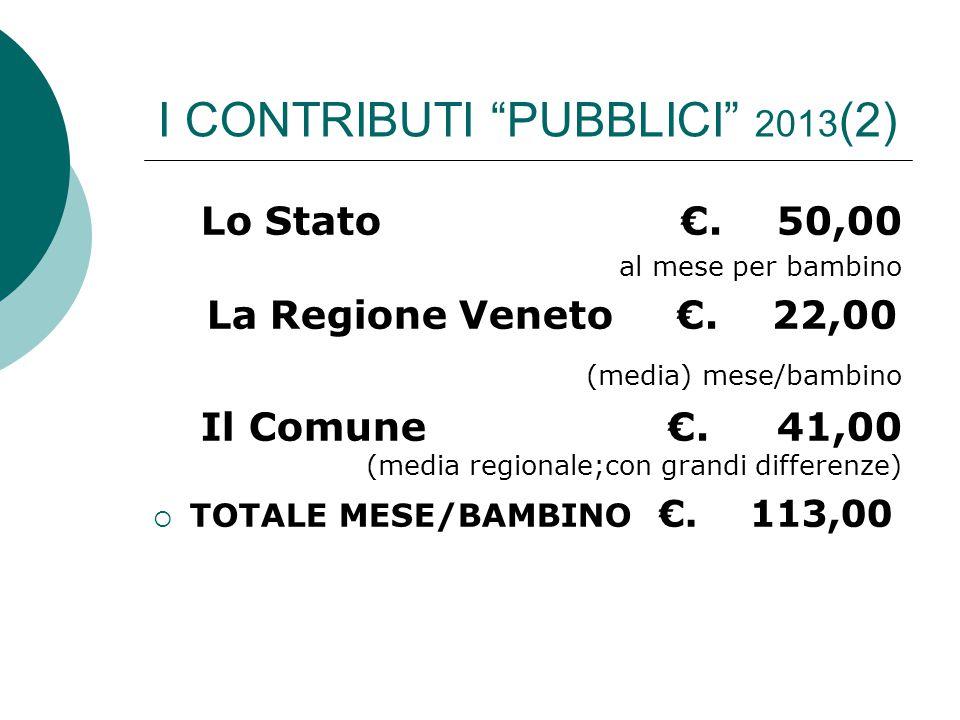"""I CONTRIBUTI """"PUBBLICI"""" 2013 (2) Lo Stato€.50,00 al mese per bambino La Regione Veneto €. 22,00 (media) mese/bambino Il Comune €. 41,00 (media regiona"""
