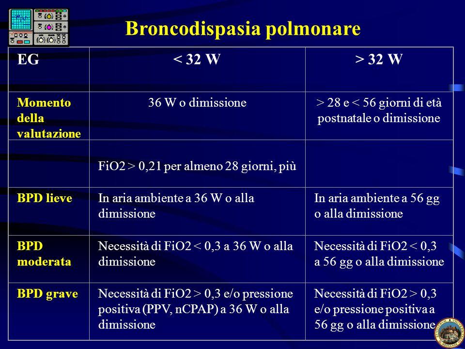EG< 32 W> 32 W Momento della valutazione 36 W o dimissione> 28 e < 56 giorni di età postnatale o dimissione FiO2 > 0,21 per almeno 28 giorni, più BPD lieveIn aria ambiente a 36 W o alla dimissione In aria ambiente a 56 gg o alla dimissione BPD moderata Necessità di FiO2 < 0,3 a 36 W o alla dimissione Necessità di FiO2 < 0,3 a 56 gg o alla dimissione BPD graveNecessità di FiO2 > 0,3 e/o pressione positiva (PPV, nCPAP) a 36 W o alla dimissione Necessità di FiO2 > 0,3 e/o pressione positiva a 56 gg o alla dimissione Broncodispasia polmonare