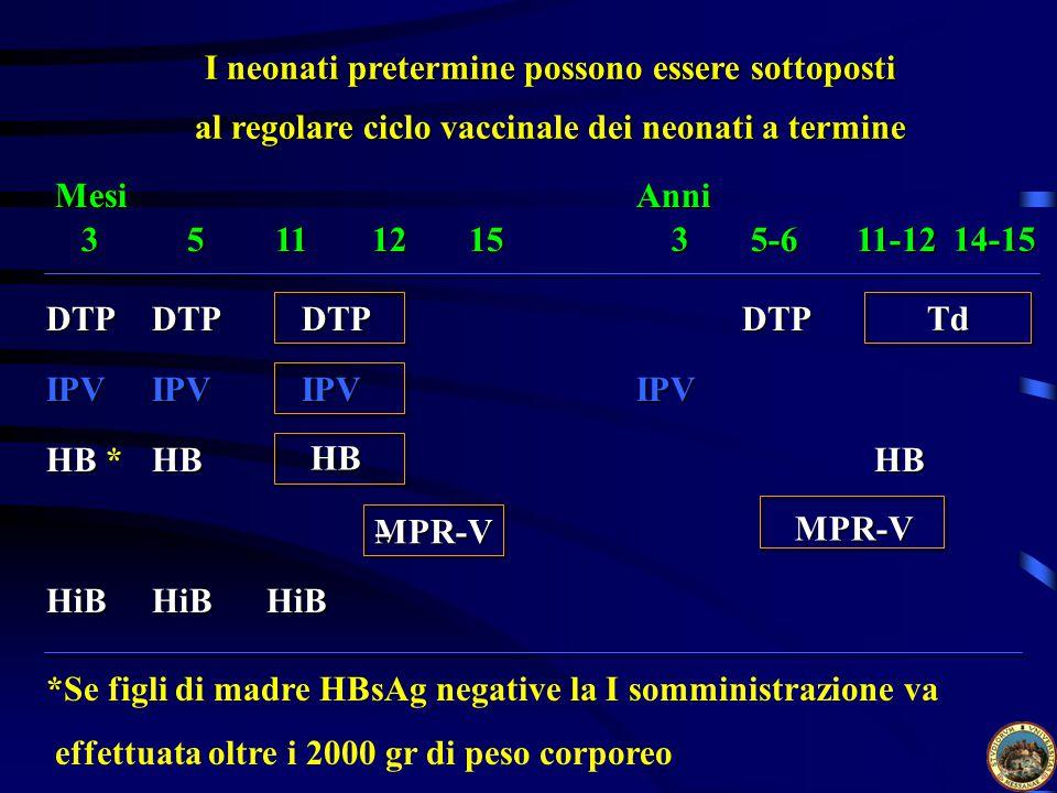 I neonati pretermine possono essere sottoposti al regolare ciclo vaccinale dei neonati a termine MesiAnni 35111215 3 5-611-12 14-15 DTPDTP IPVIPV DTP HB HB *HB IPV HB MPR-V HiBHiBHiB DTP Td IPV HB MPR-V - - *Se figli di madre HBsAg negative la I somministrazione va effettuata oltre i 2000 gr di peso corporeo
